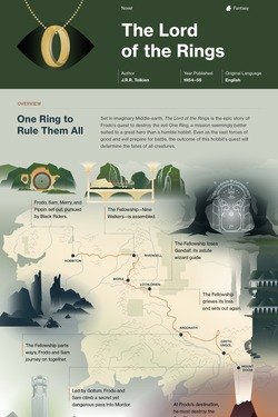 The Lord of the Rings infographic thumbnail