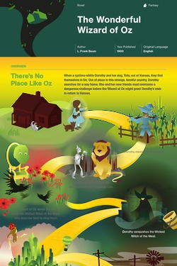 The Wonderful Wizard of Oz infographic thumbnail