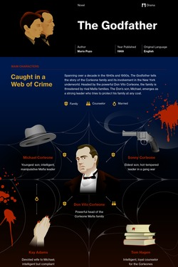 The Godfather infographic thumbnail