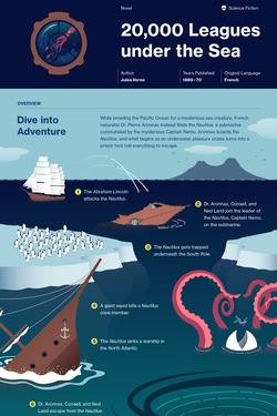 20,000 Leagues under the Sea infographic thumbnail