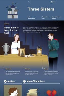 Three Sisters infographic thumbnail