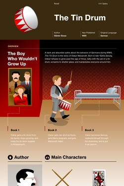 The Tin Drum infographic thumbnail