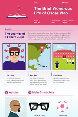 The Brief Wondrous Life of Oscar Wao infographic thumbnail