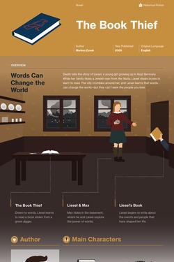 The Book Thief infographic thumbnail