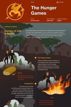 The Hunger Games (Series) infographic thumbnail