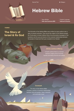 Old Testament | Hebrew-Bible infographic thumbnail