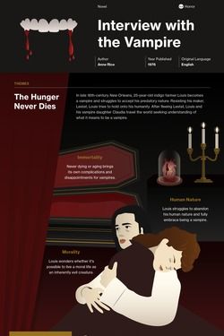 Interview with the Vampire infographic thumbnail