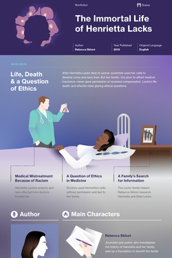 The Immortal Life of Henrietta Lacks infographic thumbnail