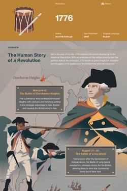 1776 infographic thumbnail
