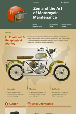 Zen and the Art of Motorcycle Maintenance infographic thumbnail