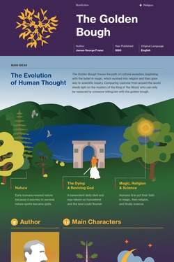 The Golden Bough infographic thumbnail