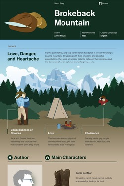 Brokeback Mountain infographic thumbnail