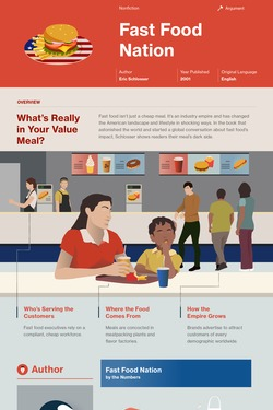 Fast Food Nation infographic thumbnail