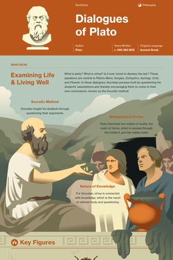 Dialogues of Plato infographic thumbnail