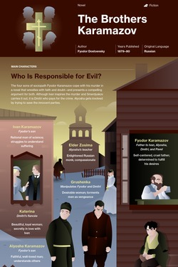 The Brothers Karamazov infographic thumbnail