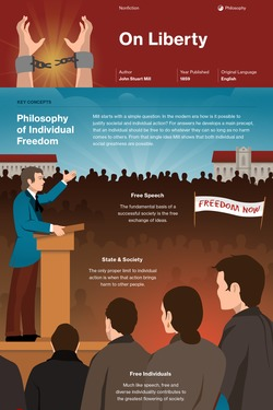 On Liberty infographic thumbnail