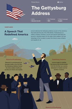 The Gettysburg Address infographic thumbnail