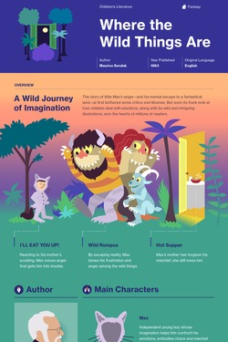 Where the Wild Things Are infographic thumbnail