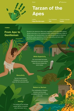 Tarzan of the Apes infographic thumbnail
