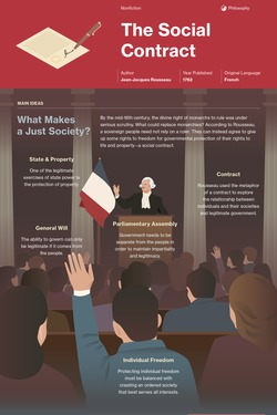 The Social Contract infographic thumbnail