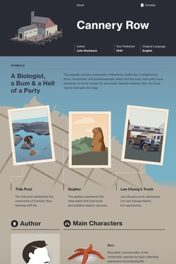 Cannery Row infographic thumbnail