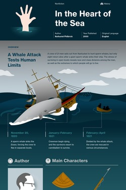 In the Heart of the Sea infographic thumbnail