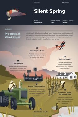 Silent Spring infographic thumbnail