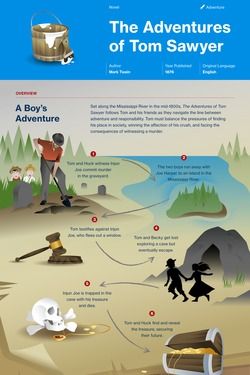 The Adventures of Tom Sawyer infographic thumbnail