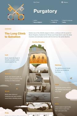 Purgatory infographic thumbnail