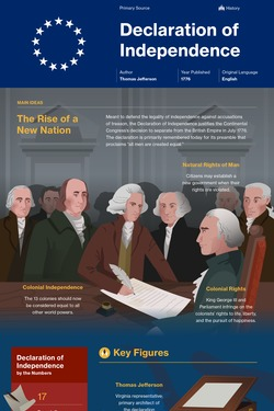 The Declaration of Independence infographic thumbnail