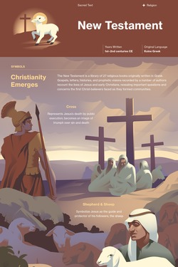 New Testament infographic thumbnail