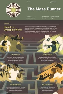 The Maze Runner (series) infographic thumbnail