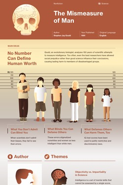 The Mismeasure of Man infographic thumbnail