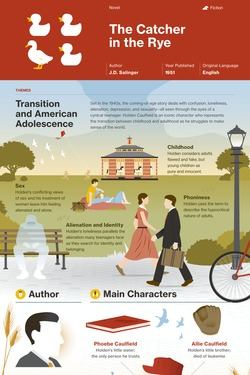 The Catcher in the Rye infographic thumbnail