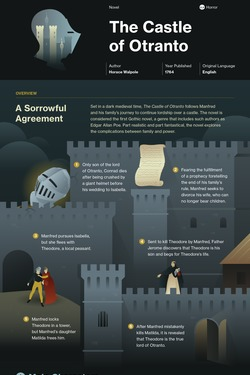 The Castle of Otranto infographic thumbnail