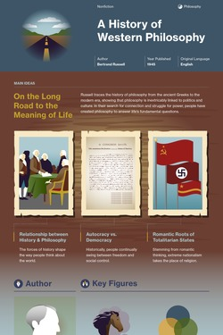 A History of Western Philosophy infographic thumbnail