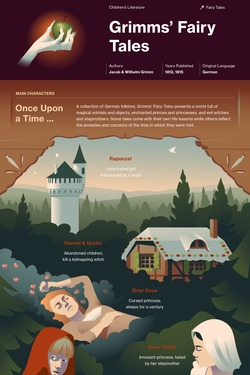 Grimms' Fairy Tales (Selected) infographic thumbnail