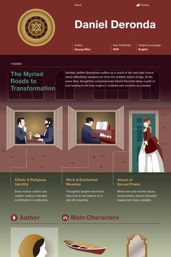 Daniel Deronda infographic thumbnail