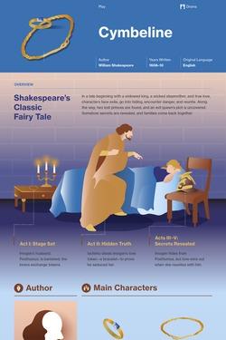 Cymbeline infographic thumbnail