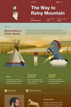 The Way to Rainy Mountain infographic thumbnail