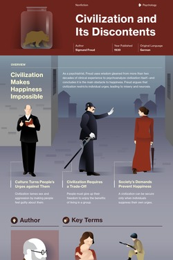 Civilization and Its Discontents infographic thumbnail