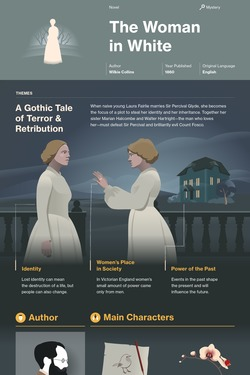 The Woman in White infographic thumbnail