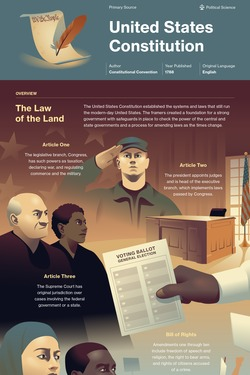 United States Constitution infographic thumbnail