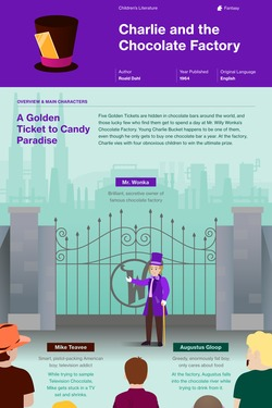 Charlie and the Chocolate Factory infographic thumbnail