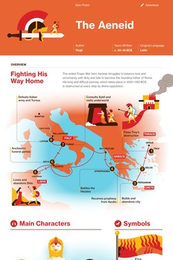The Aeneid infographic thumbnail