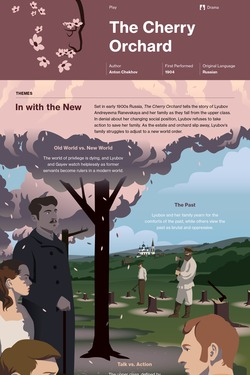 The Cherry Orchard infographic thumbnail