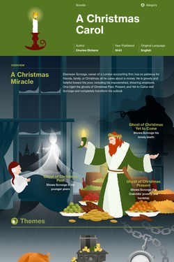 A Christmas Carol-Stave Three Study Guide Questions | Get ...