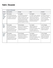 Rubric for Discussions final rev(2).docx