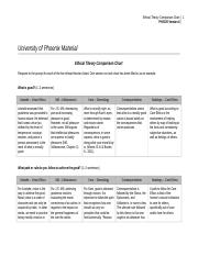 PHI 105. Week 5. Ethical Chart.doc