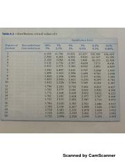 Statistical Tables.pdf